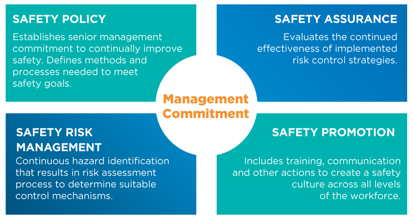Four pillars of safety diagram