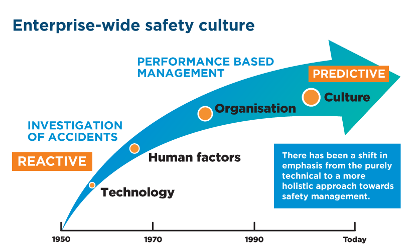 Movement from reactive to proactive safety culture