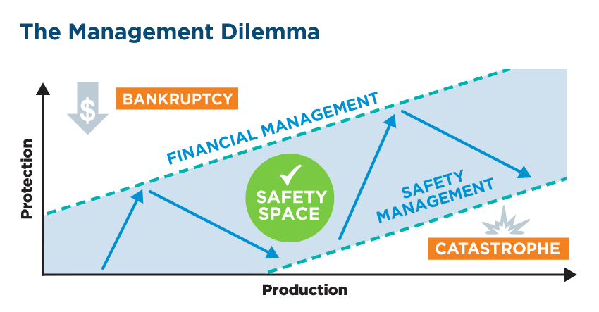 Management dilemma safety space diagram