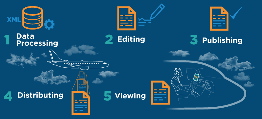 The document management process for airlines include data processing, editing, publishing, distributing and viewing