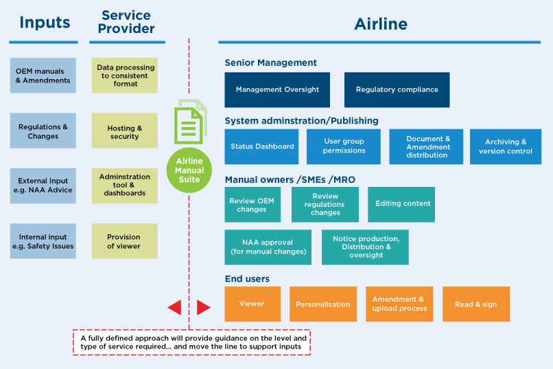 Diagram of the selection considerations for an aviation document management system